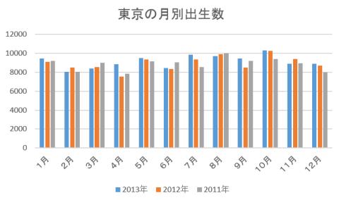 東京の月別出生数推移