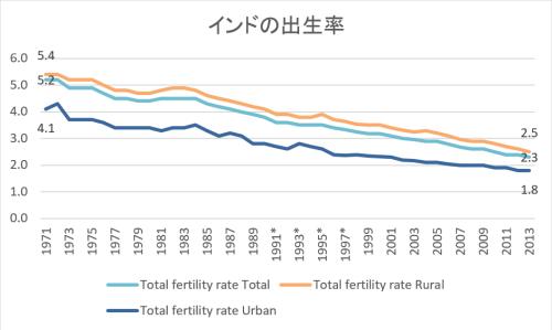 インドの出生率